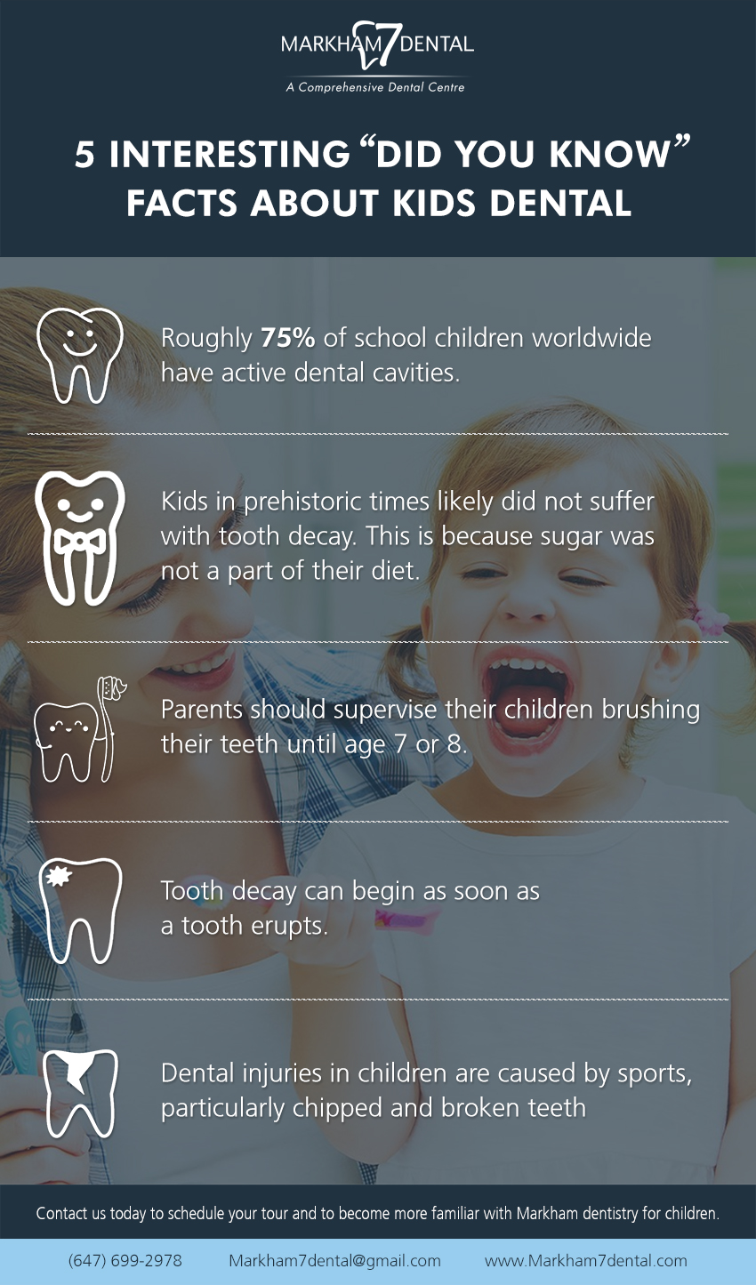 5 interesting 'Did You Know' facts about Kids Dental